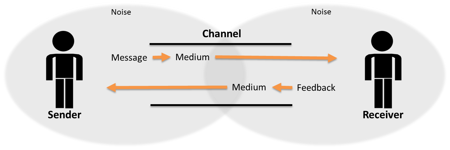 SW Communication Model