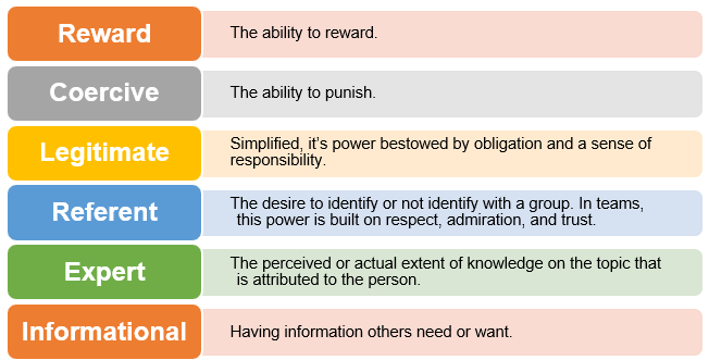 Six Bases of Social Power and Influence Defined